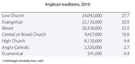anglican_traditions_2010