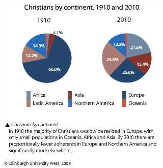 christians_by_continent_1910_and_2010
