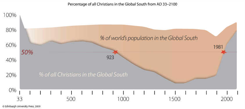percentage_of_christians_in_the_global_south